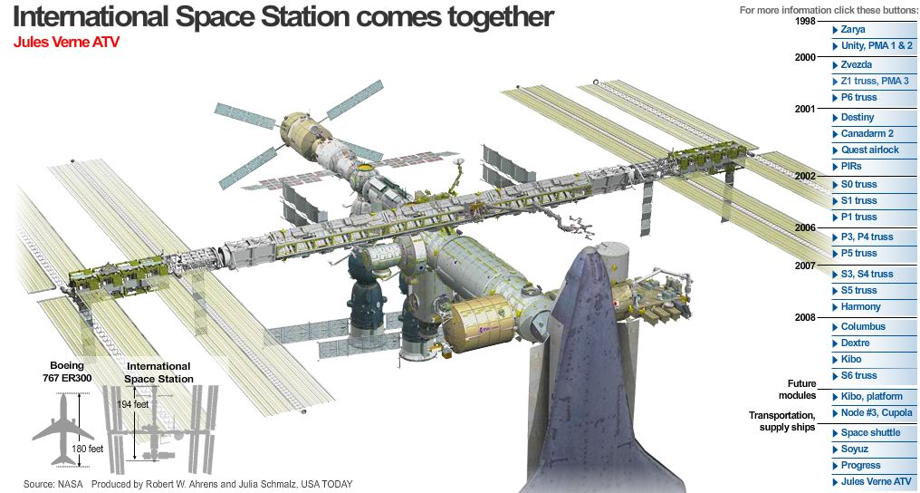 international space station block diagram - photo #31